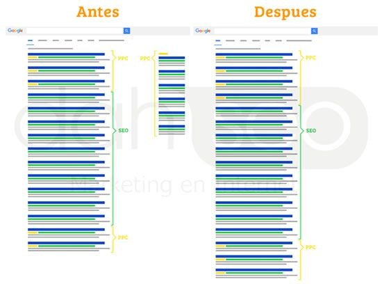 antes-despues-google-serps